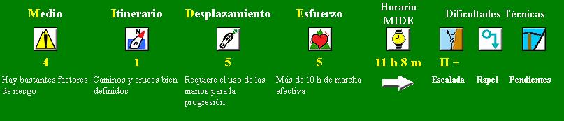 MIDE-GredosIntegral